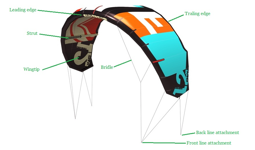 The Kitesurf Centre Buyers Guide
