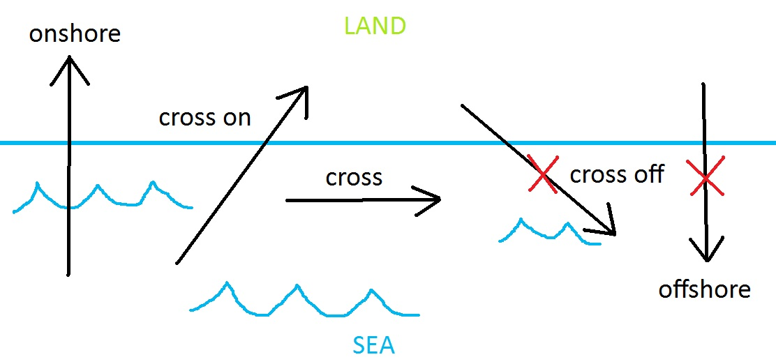 Kitesurfing Lessons Theory Information