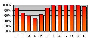 stats-vent2