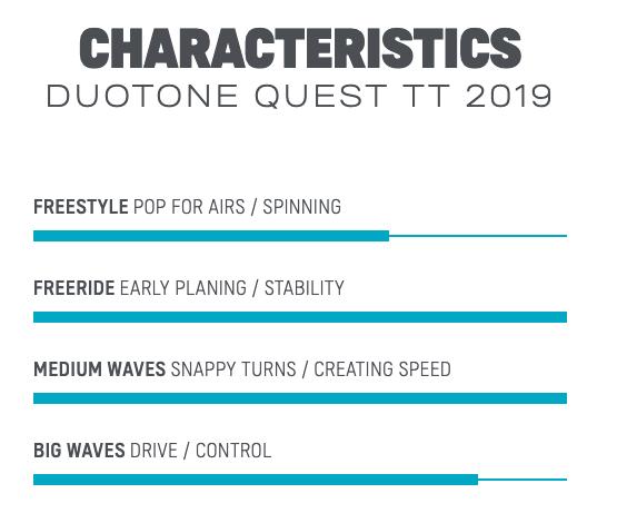 2019 Duotone Quest TT