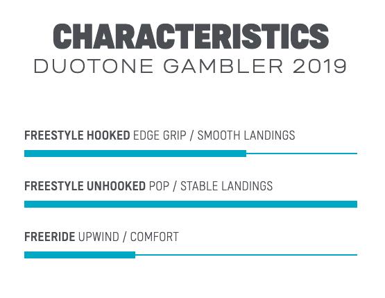 2019 Duotone Gambler
