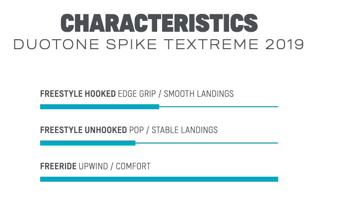 2019 Duotone Spike Textreme
