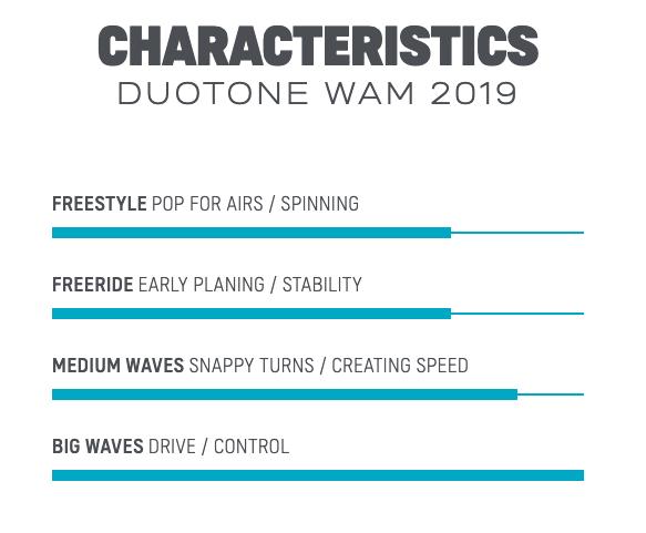 2019 Duotone Wam