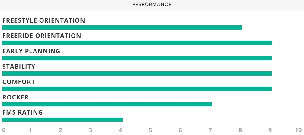 Airush Diamond 2018 Performance Specs