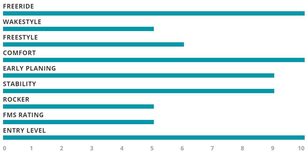 Airush Switch Progression 2018 Performance