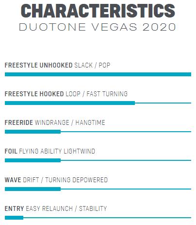 2020 Duotone Vegas