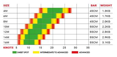 2019 Ozone Alpha V1 Hydrofoil Wind Range and Bar Size