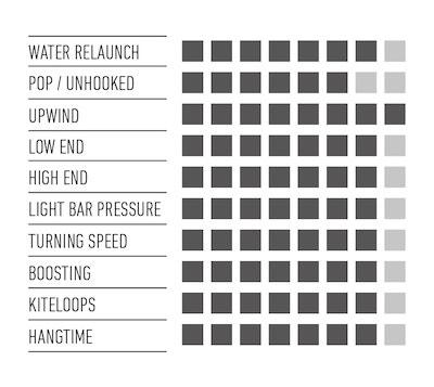 RRD-PAssion-Mk10-specs